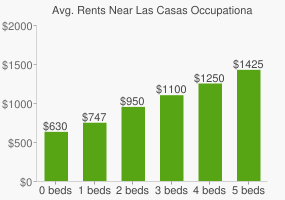 Graph of average rent prices for Las Casas Occupational High School