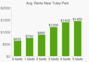 Graph of average rent prices for Tuley Park