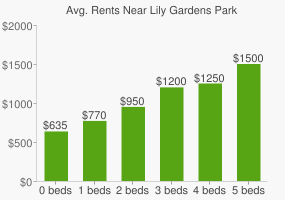 Graph of average rent prices for Lily Gardens Park