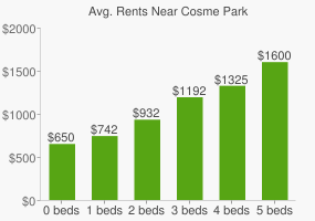 Graph of average rent prices for Cosme Park