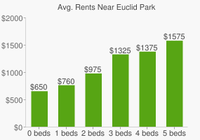 Graph of average rent prices for Euclid Park