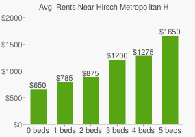Graph of average rent prices for Hirsch Metropolitan High School