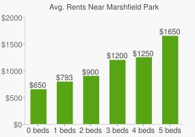 Graph of average rent prices for Marshfield Park