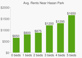 Graph of average rent prices for Hasan Park