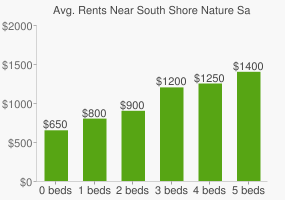 Graph of average rent prices for South Shore Nature Sanctuary