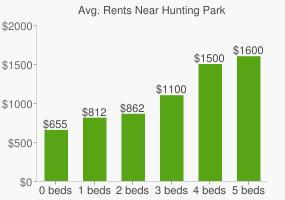 Graph of average rent prices for Hunting Park