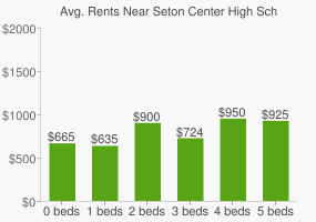 Graph of average rent prices for Seton Center High School