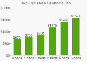 Graph of average rent prices for Hawthorne Park