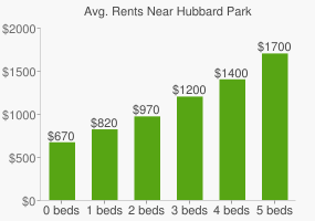 Graph of average rent prices for Hubbard Park