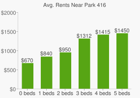 Graph of average rent prices for Park 416