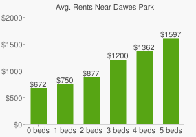 Graph of average rent prices for Dawes Park