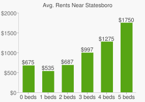 Graph of average rent prices for Statesboro