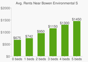 Graph of average rent prices for Bowen Environmental Studies High School