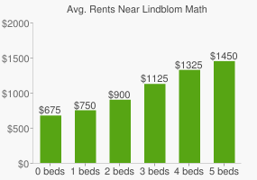 Graph of average rent prices for Lindblom Math & Science Acad High School