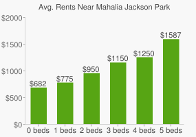Graph of average rent prices for Mahalia Jackson Park
