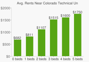 Graph of average rent prices for Colorado Technical University