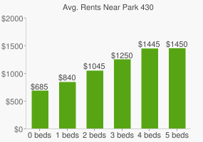 Graph of average rent prices for Park 430