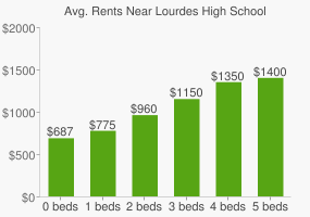 Graph of average rent prices for Lourdes High School