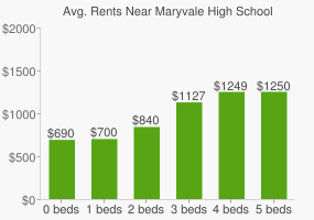 Graph of average rent prices for Maryvale High School