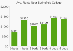 Graph of average rent prices for Springfield College