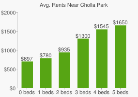 Graph of average rent prices for Cholla Park