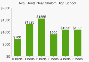 Graph of average rent prices for Shalom High School