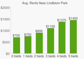 Graph of average rent prices for Lindblom Park