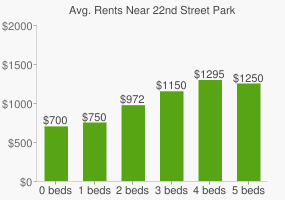 Graph of average rent prices for 22nd Street Park