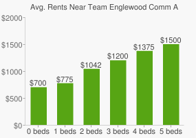 Graph of average rent prices for Team Englewood Comm Acad High School