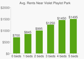 Graph of average rent prices for Violet Playlot Park