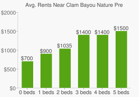 Graph of average rent prices for Clam Bayou Nature Preserve