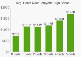 Graph of average rent prices for Lafayette High School