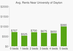 Graph of average rent prices for University of Dayton