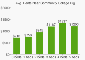 Graph of average rent prices for Community College High School West