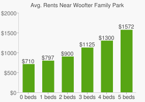 Graph of average rent prices for Woofter Family Park
