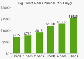 Graph of average rent prices for Churchill Park Playground