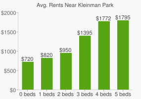 Graph of average rent prices for Kleinman Park