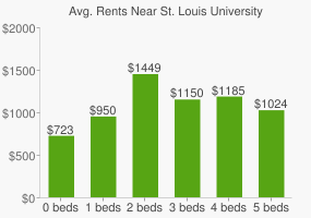 Graph of average rent prices for St. Louis University