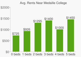 Graph of average rent prices for Medaille College