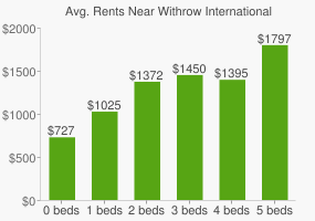 Graph of average rent prices for Withrow International High School