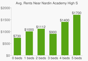 Graph of average rent prices for Nardin Academy High School