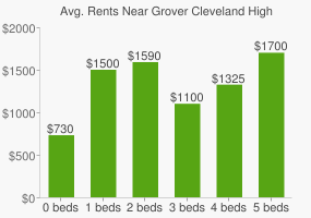 Graph of average rent prices for Grover Cleveland High School