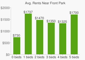 Graph of average rent prices for Front Park