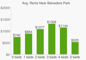 Graph of average rent prices for Belvedere Park
