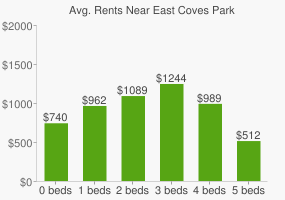 Graph of average rent prices for East Coves Park