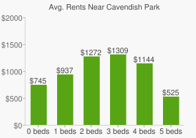 Graph of average rent prices for Cavendish Park