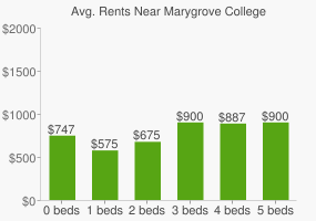 Graph of average rent prices for Marygrove College