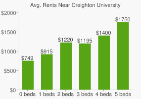 Graph of average rent prices for Creighton University