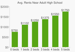 Graph of average rent prices for Adult High School