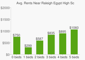 Graph of average rent prices for Raleigh Egypt High School
